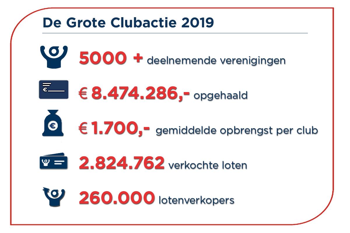 Grote Clubactie 2019