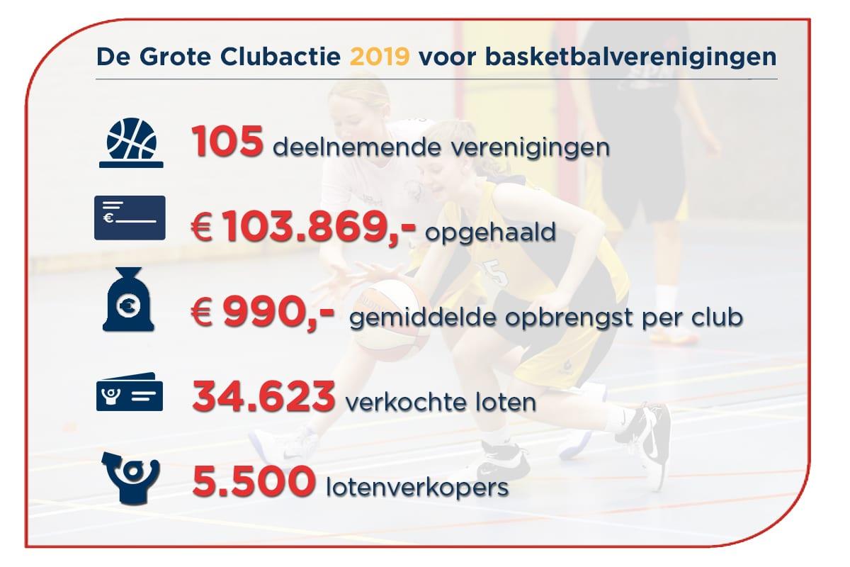 Meer geld voor je basketbalvereniging