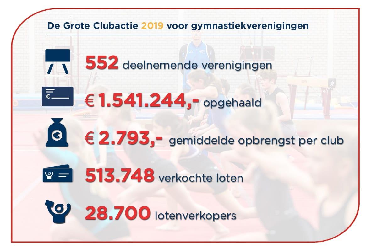 Meer geld voor je gymnastiekvereniging
