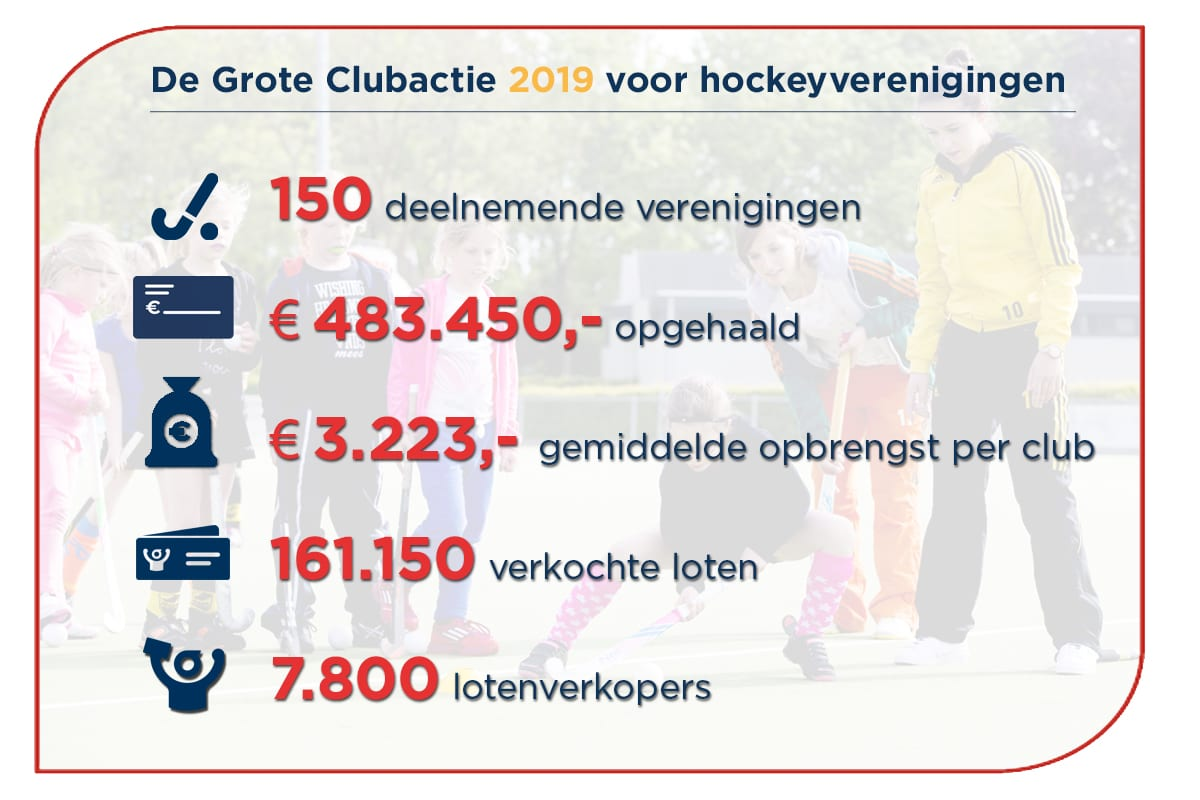 Meer geld voor je hockeyvereniging