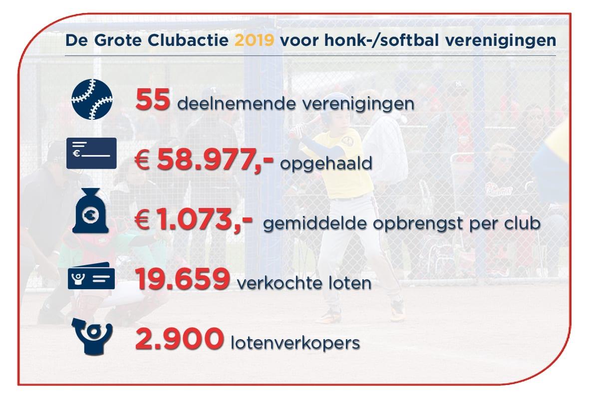 Meer geld voor je honk-/softbalvereniging