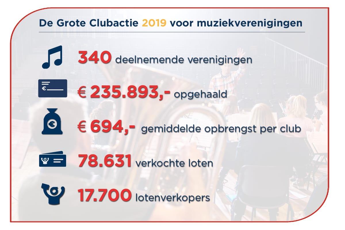 Meer geld voor je muziekvereniging