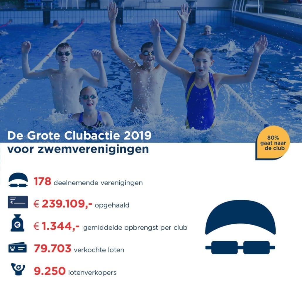 De Grote Clubactie 2019 voor zwemverenigingen