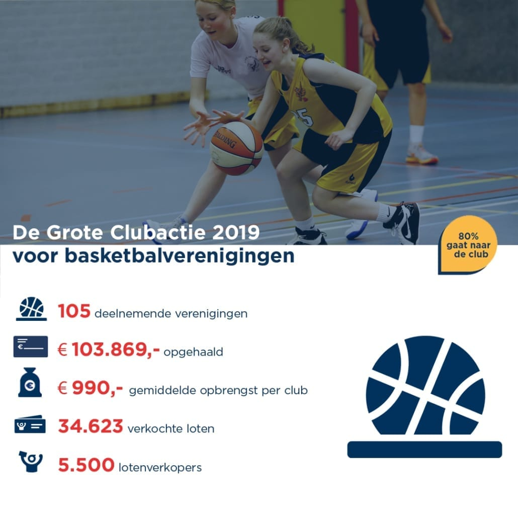 De Grote Clubactie 2019 voor basketbalverenigingen