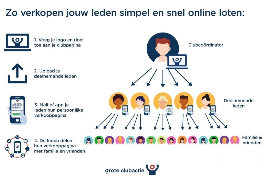 Online loten verkopen